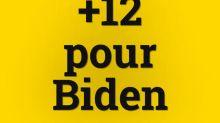"""Le chiffre du jour. """"La tendance est nette"""" : Biden accroît son avance dans les sondages"""
