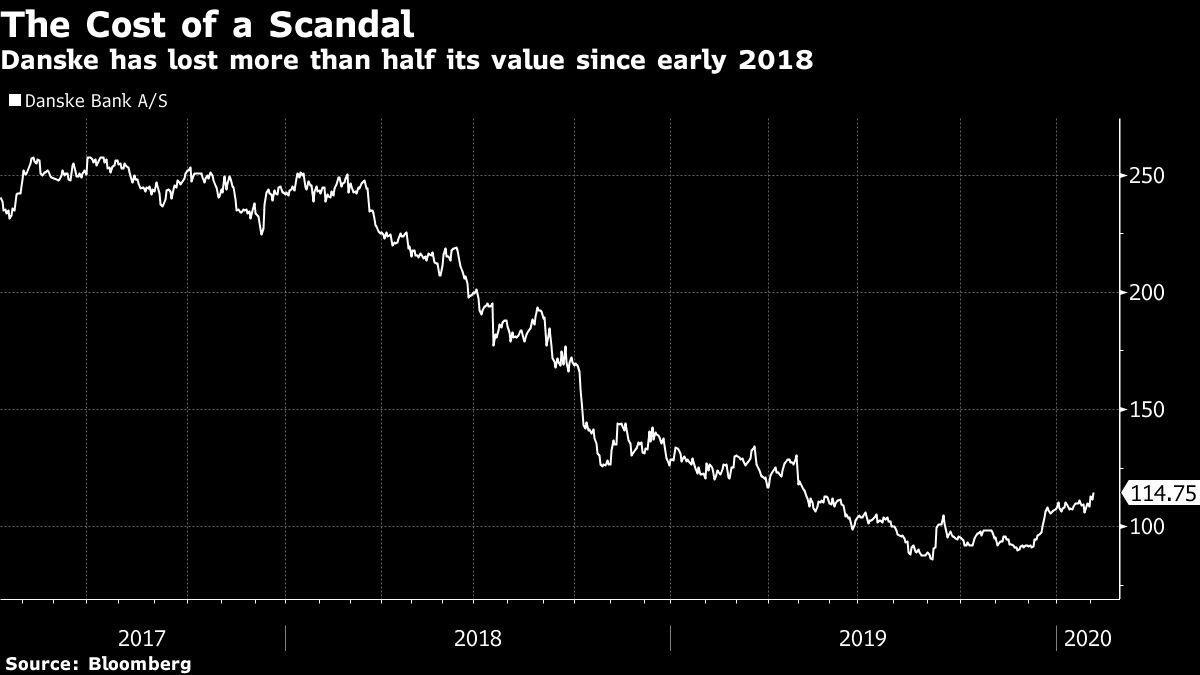 Danske Bank Profit Slumps After Money-Laundering Scandal