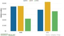 ETE and WMB: Midstream Giants' Earnings Growth