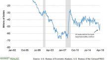Surprise: Trade Deficit Reaches a 7-Month Low
