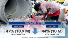 Around 10M families regard themselves as poor, based on latest SWS Survey