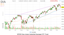 Dow Jones Today: Flight to Safety Dings Stocks