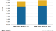 Canadian Pacific's Railcar Traffic: Closed Positive in Week 1