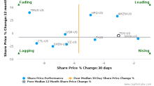 Telephone & Data Systems, Inc. breached its 50 day moving average in a Bearish Manner : TDS-US : July 10, 2017