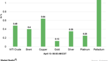 Commodities Are Strong in the Early Hours on April 13