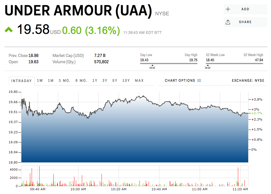 Under armour earnings date in Sydney