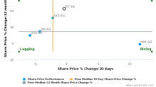 Jardine Strategic Holdings Ltd. breached its 50 day moving average in a Bearish Manner : J37-SG : May 18, 2017