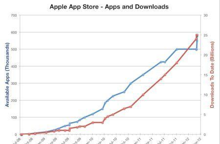 MacStories looks at four years of the App Store