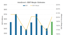 Could AutoZone's Margins Expand in Fiscal Q3 2018?