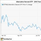 Why ETFMG Alternative Harvest ETF Is Down 9.5% So Far in 2018