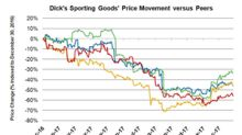 Dick's Sporting Goods Falters as Retail Remains in Troubled Waters