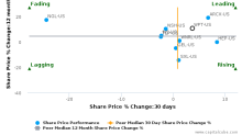 World Point Terminals LP breached its 50 day moving average in a Bearish Manner : WPT-US : April 27, 2017