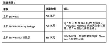 GIVE M5 全新BMW M5/M550i 708萬/468萬 強勢重磅登場!