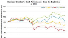 How Eastman Chemical Stock Has Performed in 2018