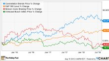 Is Constellation Brands Now a Marijuana Stock?