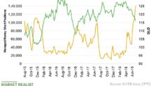 Why Speculative Money Positioning Hints at a Gold Rally