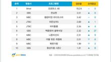 《Produce48》五周蟬聯韓電視節目話題榜 非電視劇部門冠軍