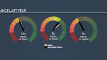 Do You Know About John Wiley & Sons, Inc.'s (NYSE:JW.A) ROCE?