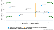 Steven Madden Ltd. breached its 50 day moving average in a Bearish Manner : SHOO-US : October 10, 2017