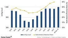 Rig Count and Upstream Capex Could Impact Schlumberger