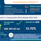 COVID-19: Significant Shift in Strategy of 1,3-Propanediol (PDO) Market 2020-2024 | Growing Polyester Applications Across Various Industries to Augment Growth | Technavio