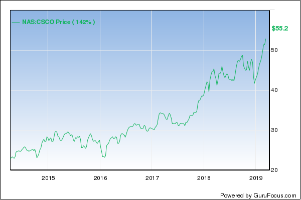 Cisco Systems: So Much Growth to Come