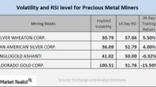 How Mining Stocks Have Performed in April So Far