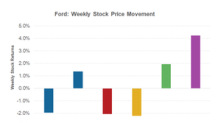 Ford Stock Continued to Recover in the Third Week of September