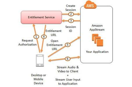 Amazon 'AppStream' service allows devs to stream games from the cloud