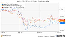 Can These 3 Hard-Hit Dow Jones Stocks Bounce Back?