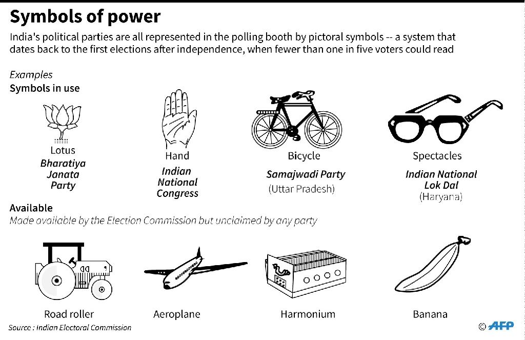 Examples of symbols used to represent Indian political parties in elections (AFP Photo/Laurence CHU)
