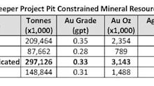 Ely Gold Royalties Purchases Three Royalties from Nevada Prospector Ken Snyder