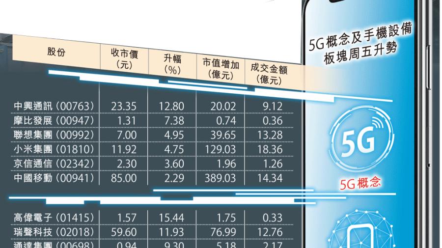 手機5G勢勁 12股市值日漲722億 恒指全周飆915點 直撲二萬九關