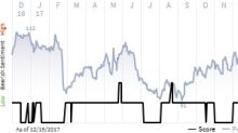 See what the IHS Markit Score report has to say about Jack In The Box Inc.