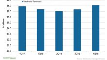 How Is Medtronic Financially Positioned after Fiscal Q4 2018?