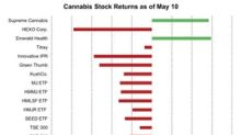 Most Cannabis Stocks Ended in the Red Last Week