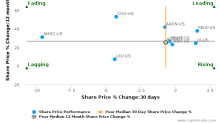 A. O. Smith Corp. breached its 50 day moving average in a Bearish Manner : AOS-US : December 23, 2016