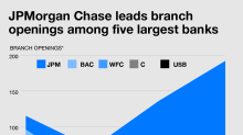 The biggest US banks are battling over where to build physical branches