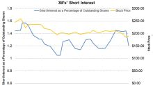 3M's Short Interest Fell: What Does It Suggest?