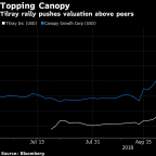 Tilray Snatches Biggest-Pot-Stock Crown Away From Canopy