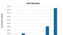 Rowan Companies' Financial Health After 1Q18