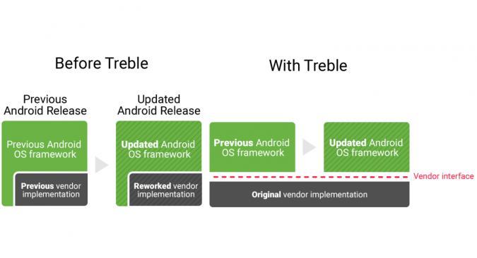Nokia und OnePlus lassen Project Treble im Regen stehen