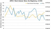 Air Products and Chemicals' Short Interest Has Risen Marginally
