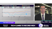 Record highs for tech, chips and software while health care languishes