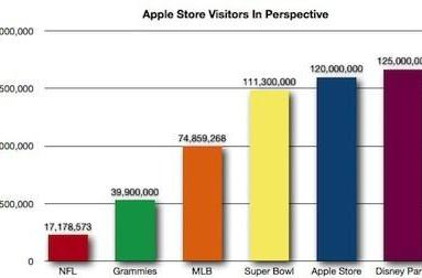 Putting Apple's retail traffic into perspective