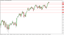 FTSE 100 Price forecast for the week of January 22, 2018, Technical Analysis