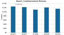 How Bausch + Lomb/International Performed