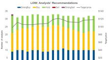 Lowe's: Analysts' Recommendations before Its Earnings
