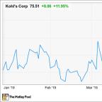 Kohl's Stock Soars 12% as Amazon Partnership Goes Nationwide