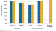 What Do Analysts Project for Dave & Buster's Q1 2018 Revenues?